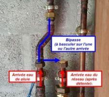 Réalisation d'un bipasse permettant la bascule sur l'eau du réseau, notamment lorsque la réserve d'eau de pluie est épuisée. Ainsi, pas besoin de disconnecteur (Pas de risque d'introduction d'eau de pluie dans le circuit d'eau du réseau).