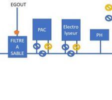 Première ébauche de plan pour le système hydraulique...