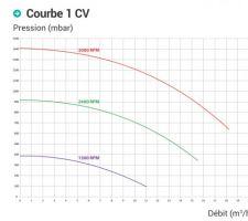 Courbes pression debit Hayvard VSTD 1.5ch