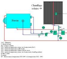 Principe de raccordement de l'ensemble  la pompe de filtration est en marche de 10 h à 20h si est en service la pompe à chaleur peut fonctionner si la température de l'eau est inférieure à une température règlée ( souvent 26°C) la pompe reste à l'arret tout l'été car c'est le solaire qui chauffe.  chaffage par le soleil ( vanne ouverte) si la température de l'eau aspirée dans la piscine est inférieure à 30°C et si la température du panneau solaire sous verre est supérieure à 30 °C et si la pompe de filtration est en marche Puisssance maxi 14KW/h ( débit de 4m3/h et diff température de 3.6°C entre l'entrée et la sortie .